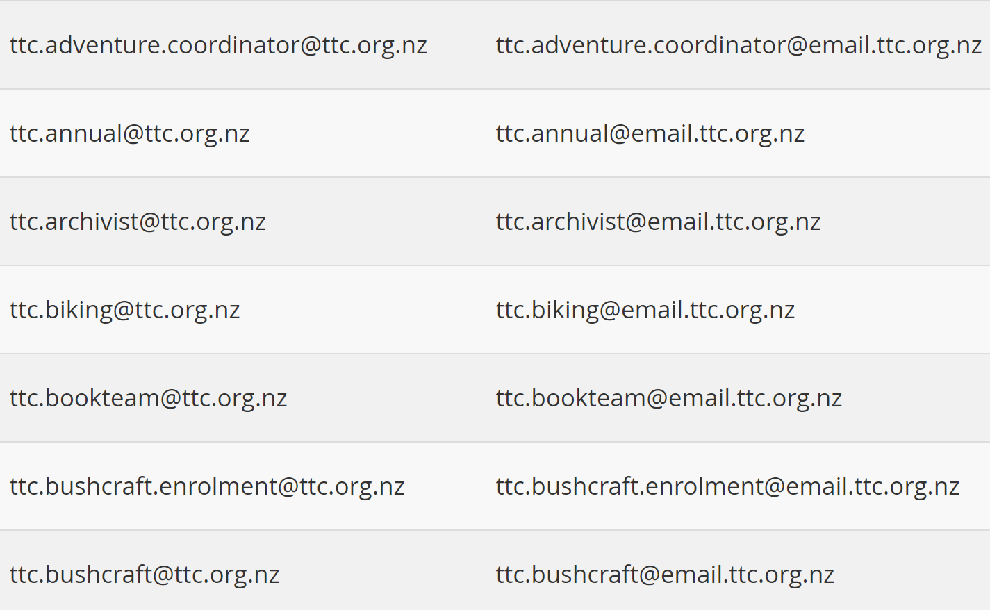 Example of TTC email Forwarders